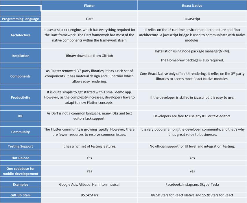 Flutter vs React Native comparison