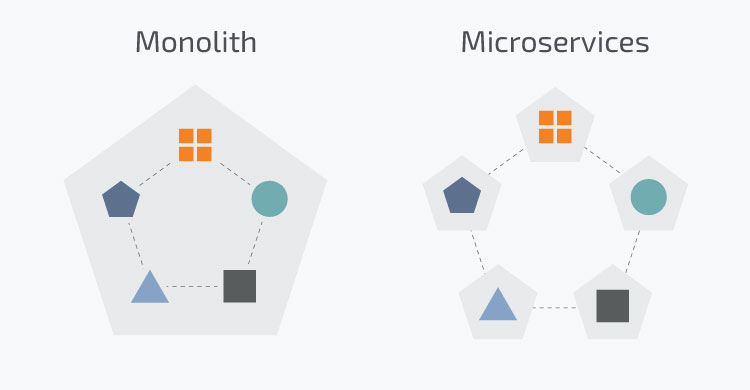 Monolith and Microservices