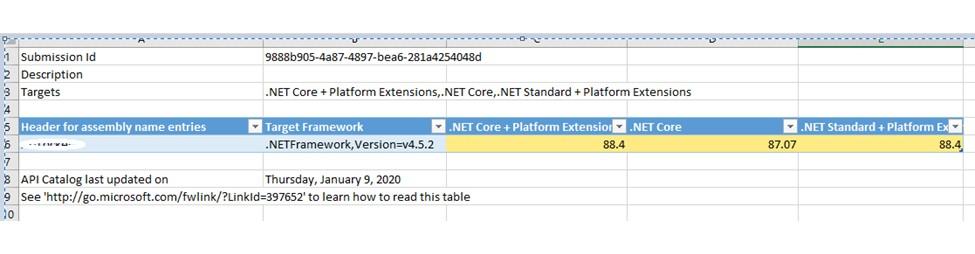 Converting an MVC web APP to .Net Core Web App