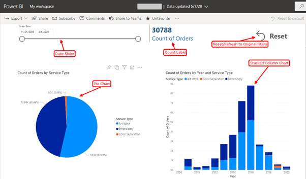 Power BI – A Visualization Tool which is easy to understand and develop