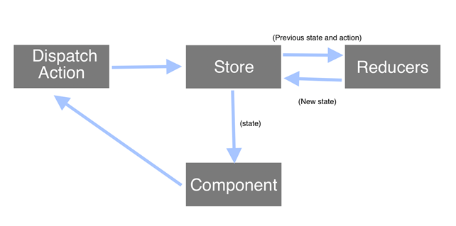 Redux architecture 4