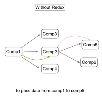 Without Redux 11